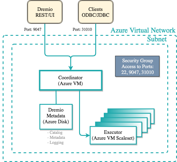 Azure Template Diagram